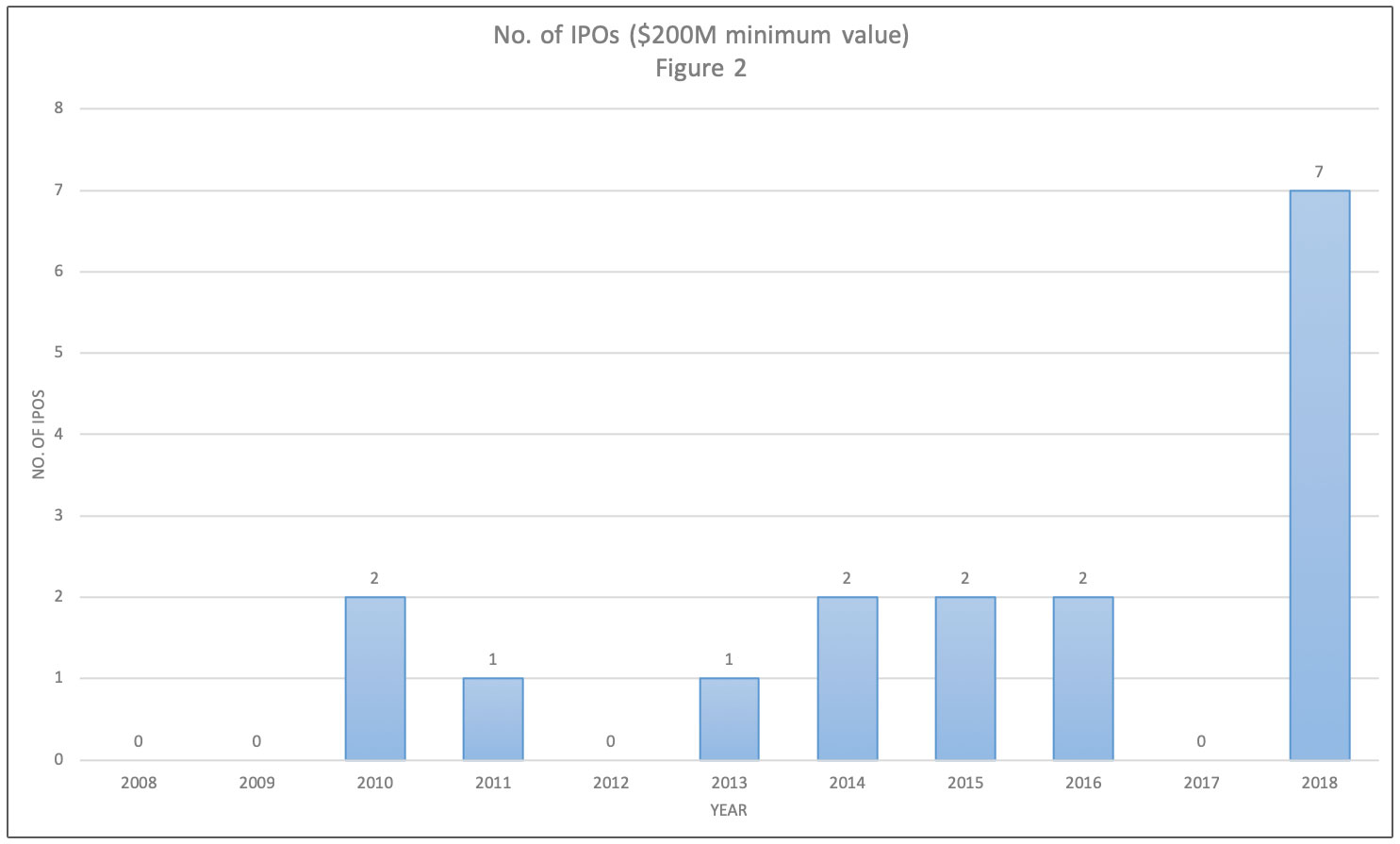 GlobalData Plc graph showing increase in number of healthcare IPOs with minimum $200M minimum value