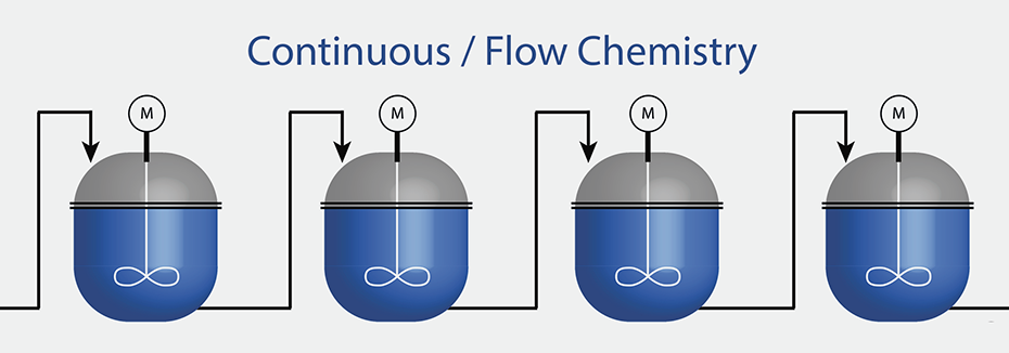 CordenPharma provides a schematic of flow chemistry in blue and grey